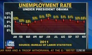 Foxnews_unemployment