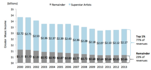 Superstar-music