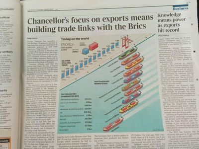 Londontimes_exports