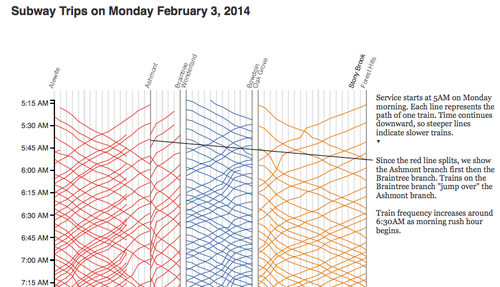 A great visual of complicated schedules