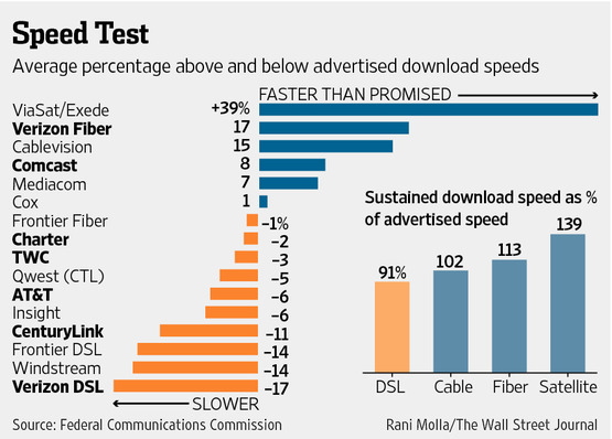 Internet And Cable Providers >> Getting the basics right is half the battle - Junk Charts