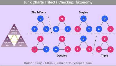 Junkcharts_trifecta_taxonomy