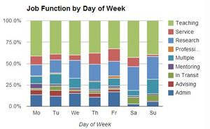 Si_functionsbyweek