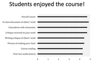 Dataviz_student_satisfaction
