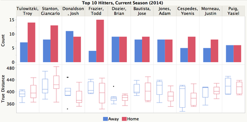 Jc_top10hitters_homeaway_splits
