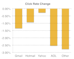 Mailchimp_gmail_tabs_clicks_rate_difference
