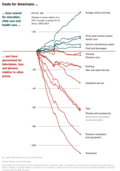 Nytimes_cpi_components_price_fall