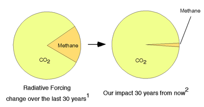 Realclimate_methane_pies_top