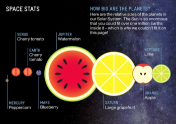 Light entertainment: fruits in space