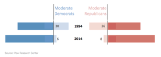 Redo_nyt2014_polarize