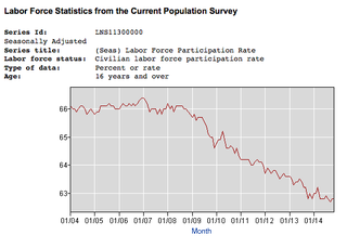 Bls_participation_rate_to_2014
