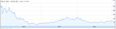 Grpn_stock_price