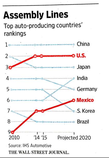 Bumps Chart Goes Mainstream Junk Charts