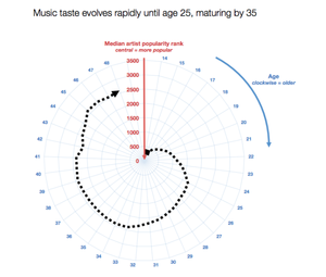 Spotify_maturation_all