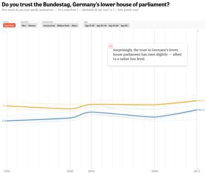 Zeit_trustparliament
