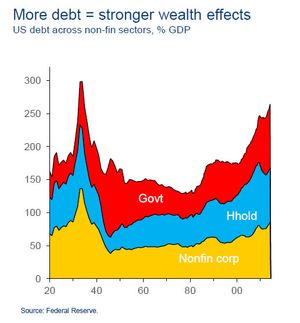 Citi debt total