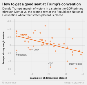 What if the RNC assigned seating randomly