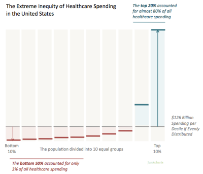 Redo_healthcarespend1