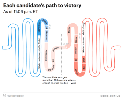 Here are the cool graphics from the election