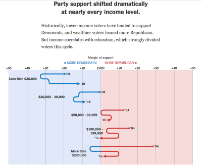 Nytimes_partysupport_by_income