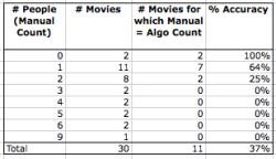 Movies_facereg_accuracy