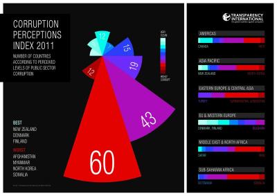 TI_CPI_2011_infographic