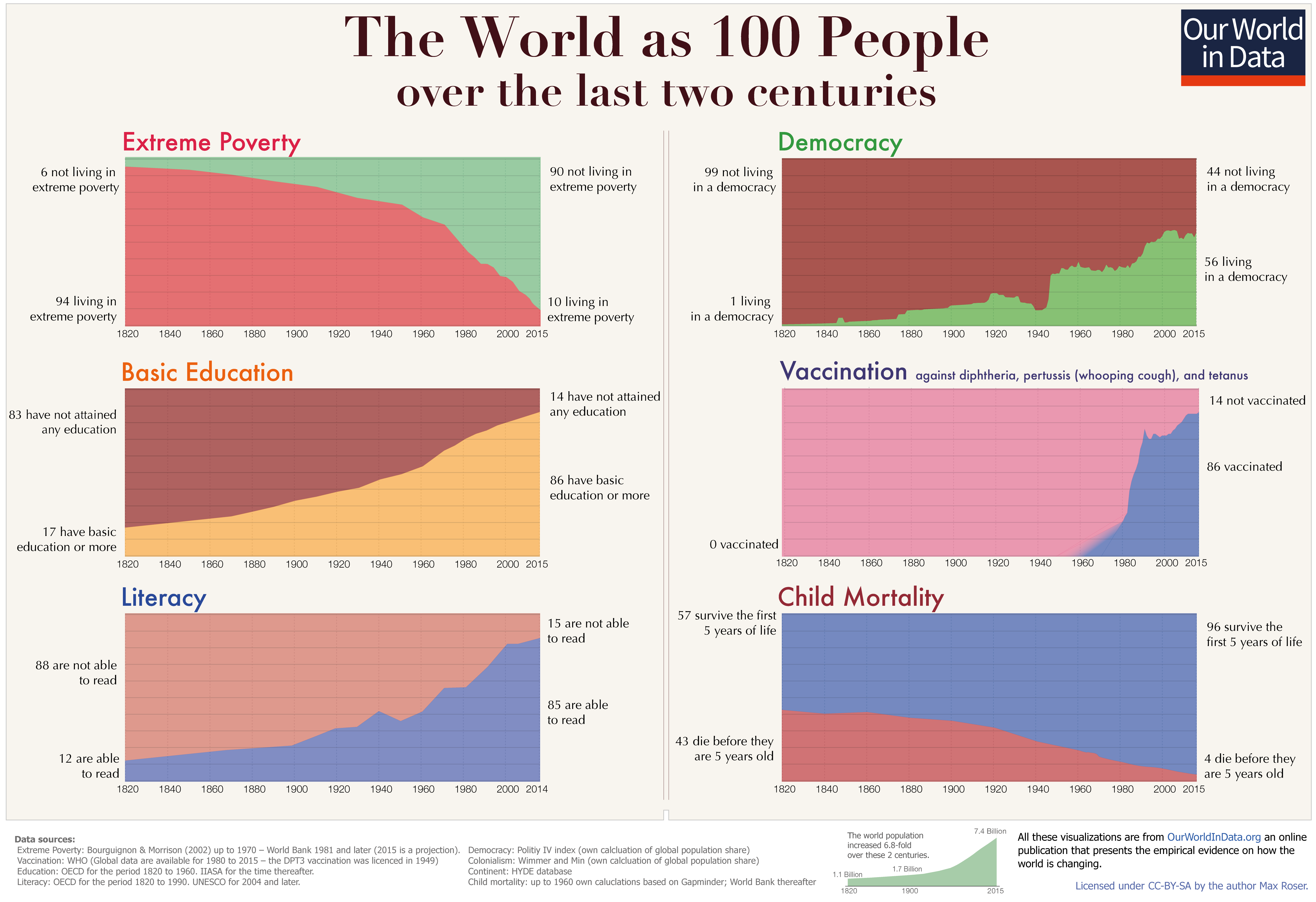 Junk charts color a chart hans rosling would have loved nvjuhfo Gallery
