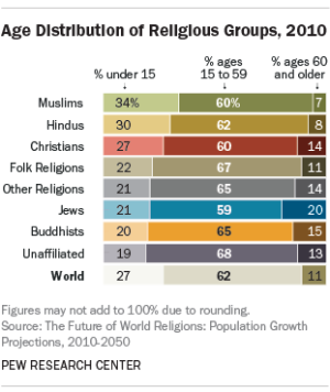 Pew_religionsbyage