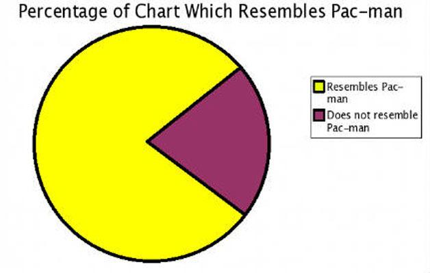 Junk Charts: Pie Chart