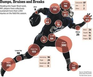Thumbsupviz_wsj_footballinjuries