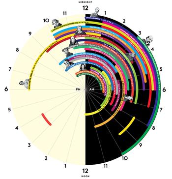 Sleep-schedules