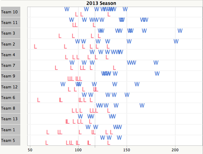 All_teams_season_winloss_vs_points
