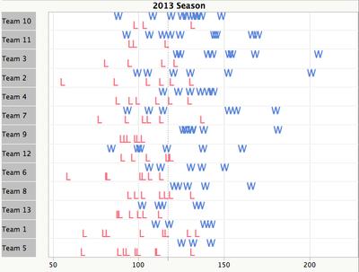 All_teams_season_winloss_vs_points