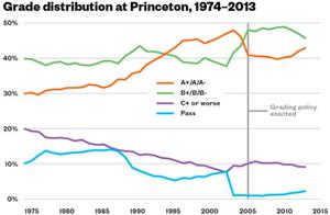 Princeton_grades_chart