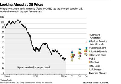 Wsj_oilpredict_Feb16