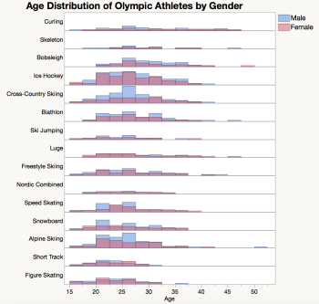 Redo_olympic_ages_bygender