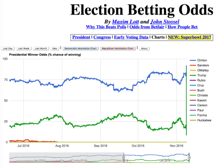 Electionbettingodds_betfair