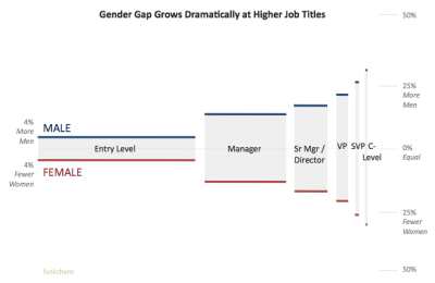 Redo_wsjgenderworkforce_lines