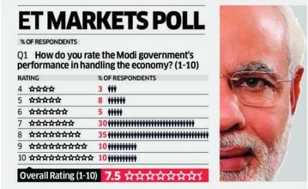 ET_markets_poll