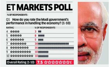 ET_markets_poll
