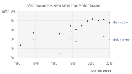 Redo_meanmedianincome