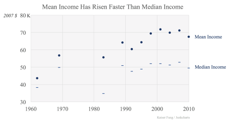 Redo_meanmedianincome2