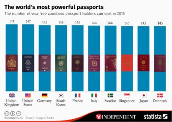Statistica_powerpassports