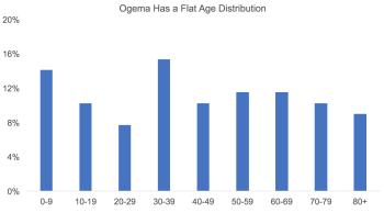 Redo_ogema_age_distribution