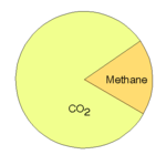 Realclimate_methane_pies_onepie