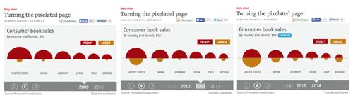 Economist_booksales_all