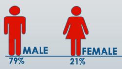 Neas_gender