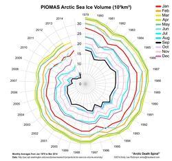 Arcticdeathspiral