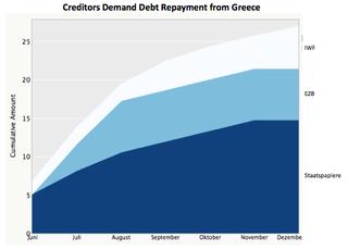 Redo_athens_debt