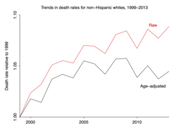 Gelman_death_rates_by_age_31-1024x805
